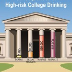 High Risk of College Drinking