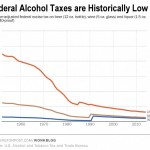 Federal Alcohol Taxes